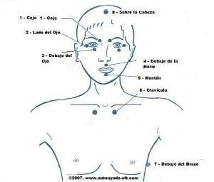 Guiones EFT Tapping